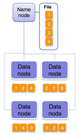 Namenodes and Datanodes Two types of nodes: One Namenode/Master Multiple Datanodes/Chunkservers Name node manages the filesystem namespace.