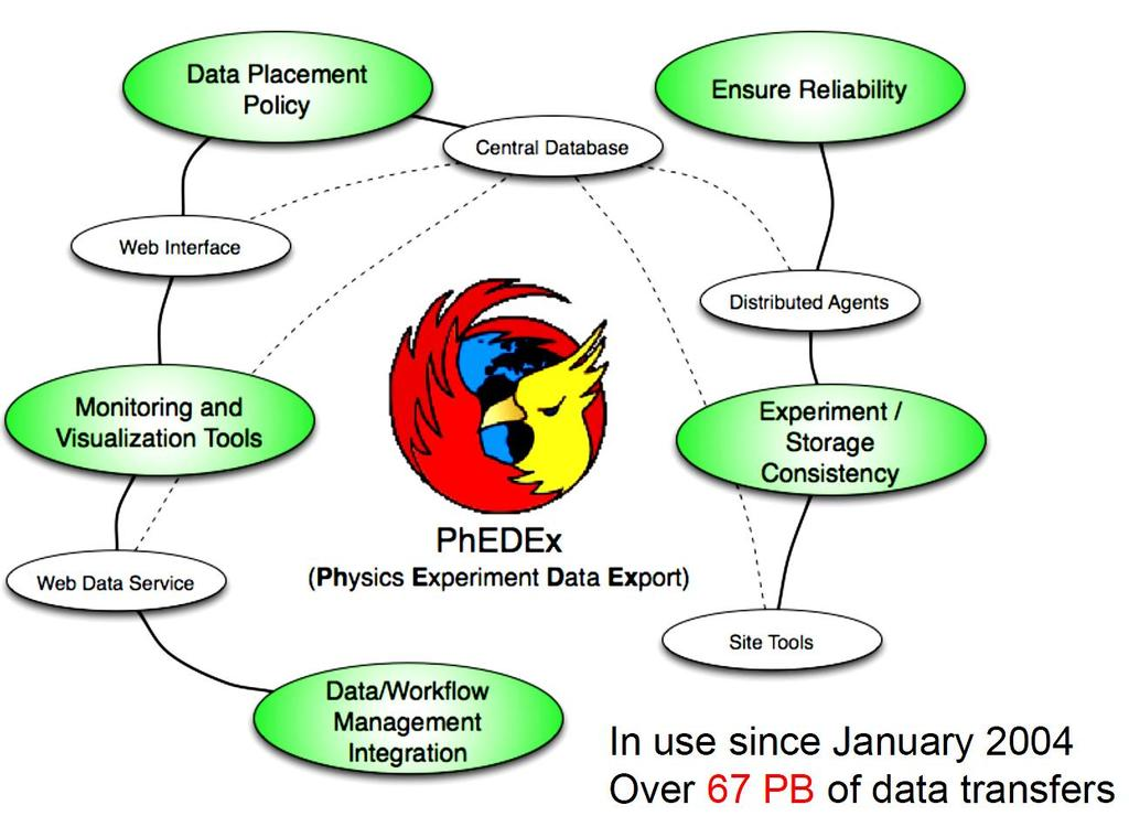 PhEDEx (CMS): Physics Experiment Data Export https://cmsweb.cern.