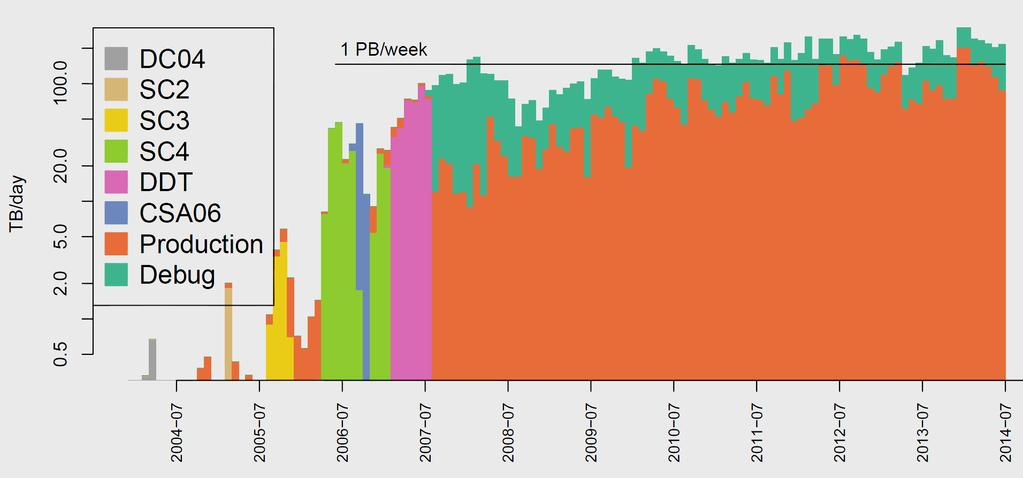 (AAA) To 3 PB/Week LHC Data Taking is Not the