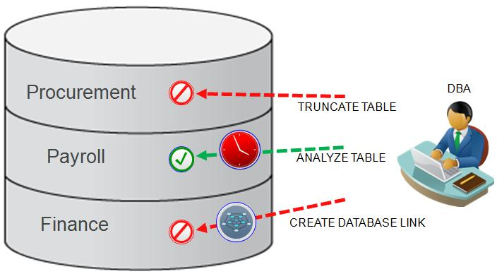 SQL Command Controls with Oracle Database Vault Oracle Database Vault can be used to control SQL commands that can impact the security and availability of the application and the database.