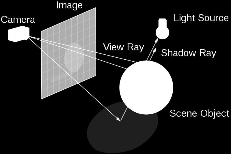 Recall: Ray Tracing Generate an image by backwards tracing the path of light