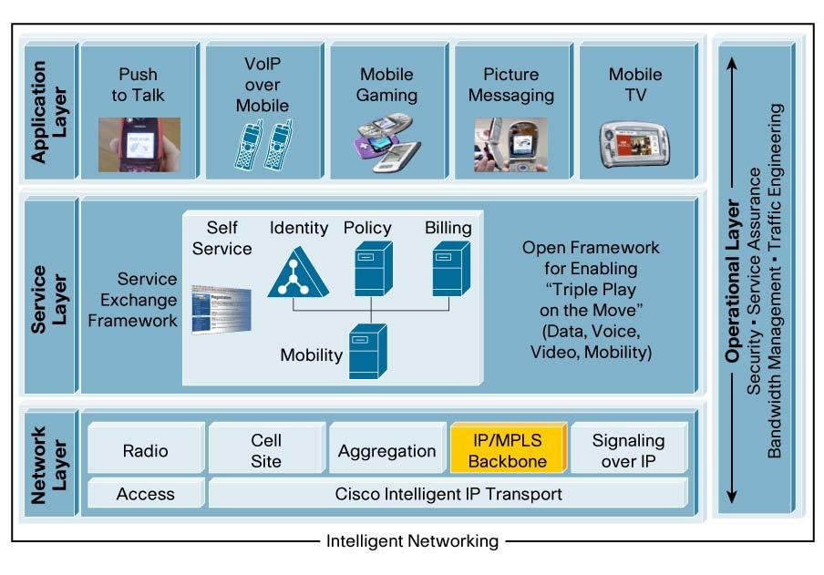 Figure 1 Cisco IP Next-Generation Network Architecture for Mobile Operators Mobile operators need an application layer that interfaces with the customer; a secure network layer that creates and