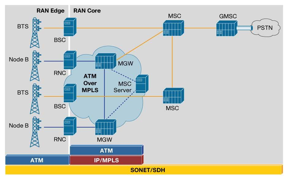 Figure 5 3G Release 4 Architecture with ATM Voice and Media Gateways With this split architecture, 3G voice is no longer handled by the MSC, and mobile operators can cap their investment in