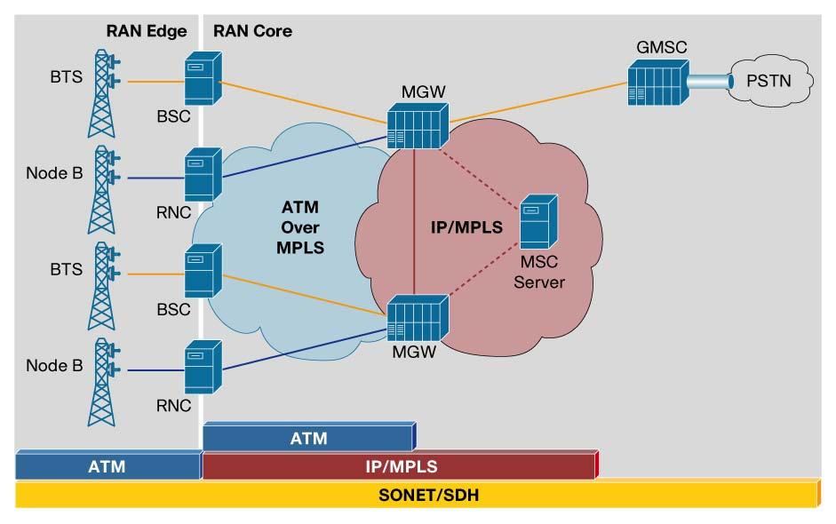 Figure 6 3G Release 4 Architecture with Media Gateway Voice Interconnect Increased use of IP/MPLS to the RAN edge with 3G Release 5 and beyond will simplify and