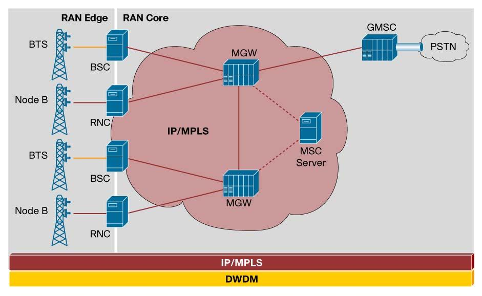 As seen in Figure 7, eventually IP/MPLS will become the transport technology in the RAN infrastructure.