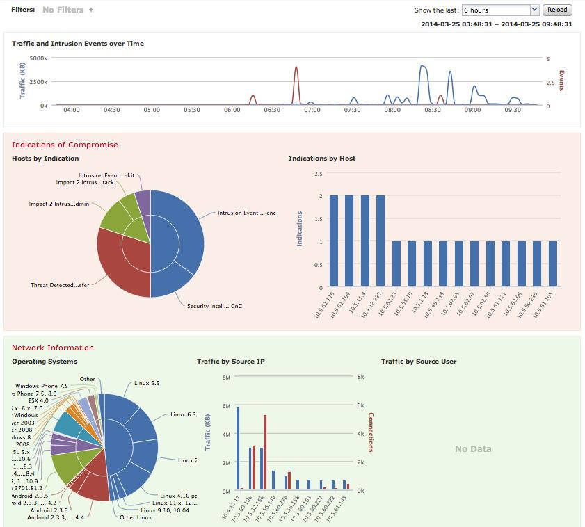 Context Explorer Data exploration tool Visualisations of IoC, Network, Intrusion, File, App, User, and Geo info Advanced