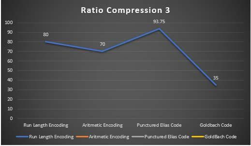 Figure 4 shows the result of compression ratio using characters with the number of 5 bytes / 40 bits.