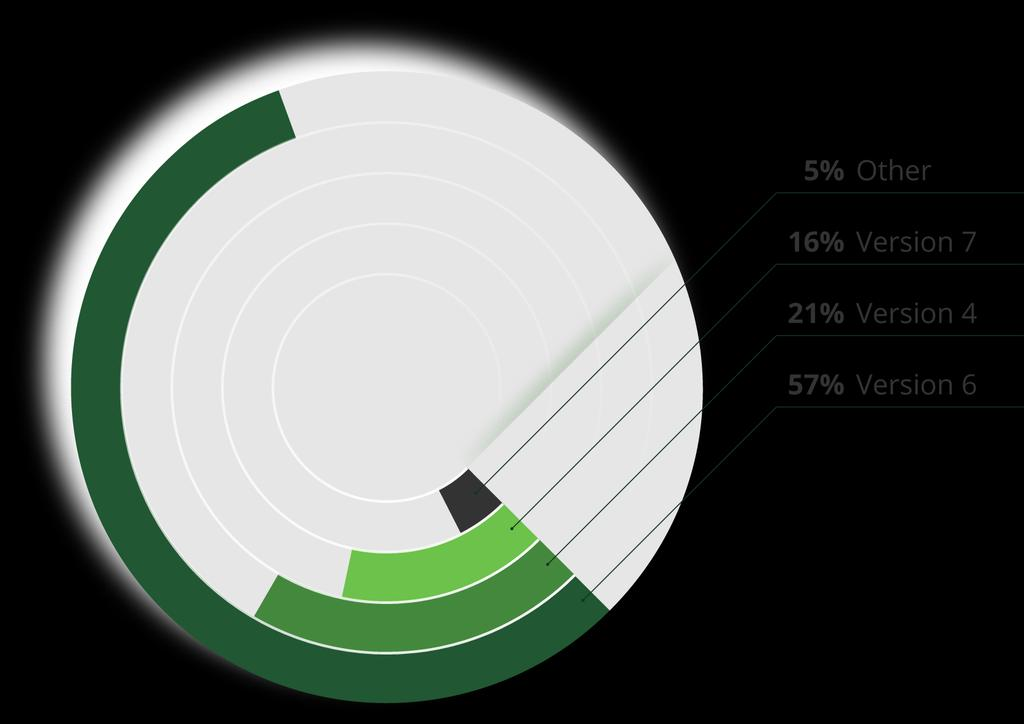 USER DEMOGRAPHICS Node.