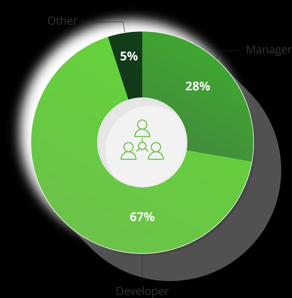 USER DEMOGRAPHICS User professional profile