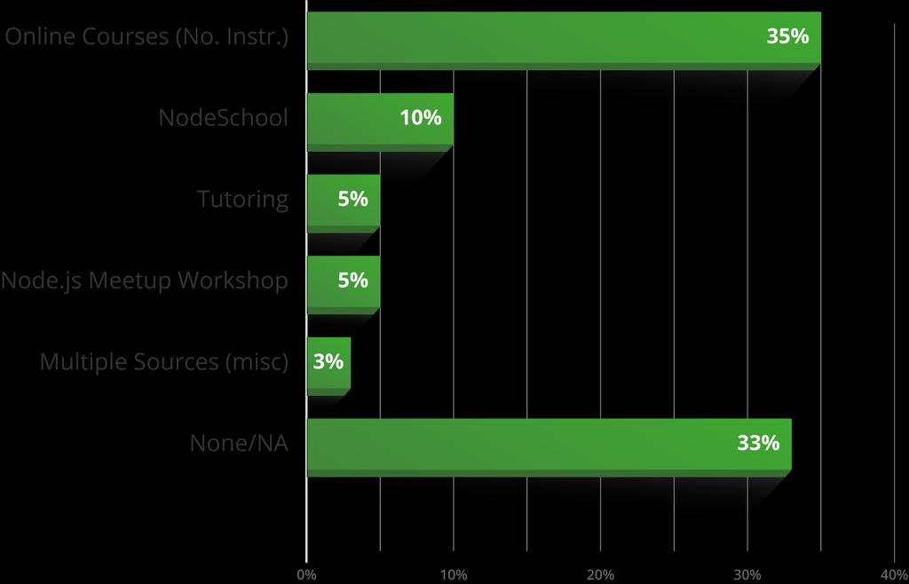 USER DEMOGRAPHICS How users learn Node.
