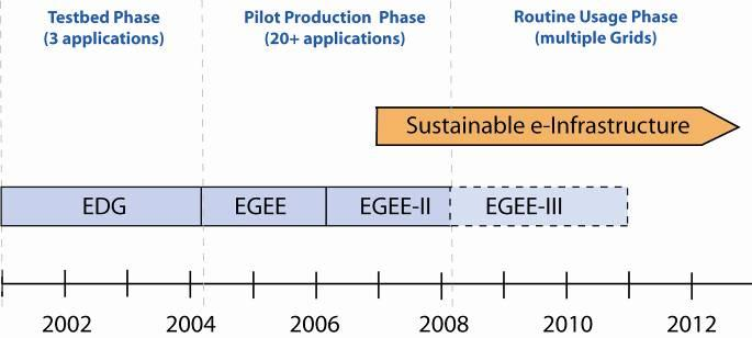 Towards a European Grid Infrastructure Europe is in a leading position in scientific Grids thanks to EGEE Must ensure transition from projects to a sustainable
