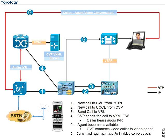 Cisco Integrated 3G-H324M Gateway Chapter 7 Gateway Options Figure 7-1 Cisco Integrated 3G-H324M Video Gateway Topology and Call Flow The call flow shown in the previous figure is as follows: 1.