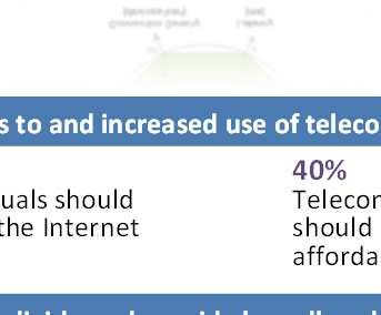 using the Internet in the developing world; 20% in the least