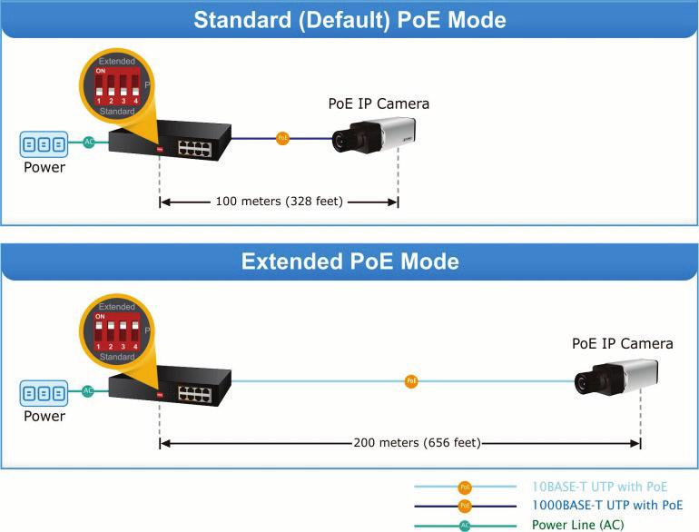 Figure 2: PoE modes Note: 1. The gigabit Ethernet switch is a power-required device which means it does not work unless power is applied.