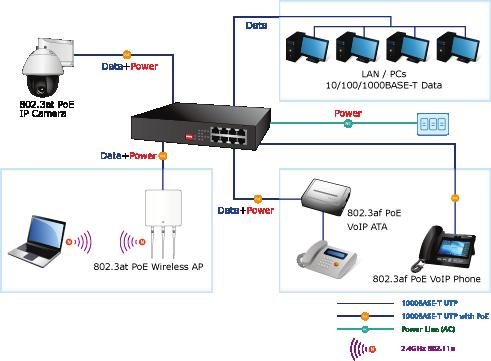 Figure 9: Department/workgroup PoE+ switch connection Power over Ethernet (PoE) overview What is PoE?