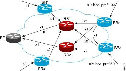 Problem That Additional Paths Can Solve local recovery because the network has to wait for BGP control plane convergence to restore traffic.