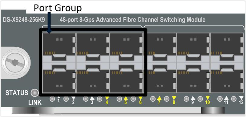 There are eight port groups with four ports in each group. This module has no oversubscription ratio and all 32 ports can run at 8 Gbps full speed simultaneously. Figure 8.