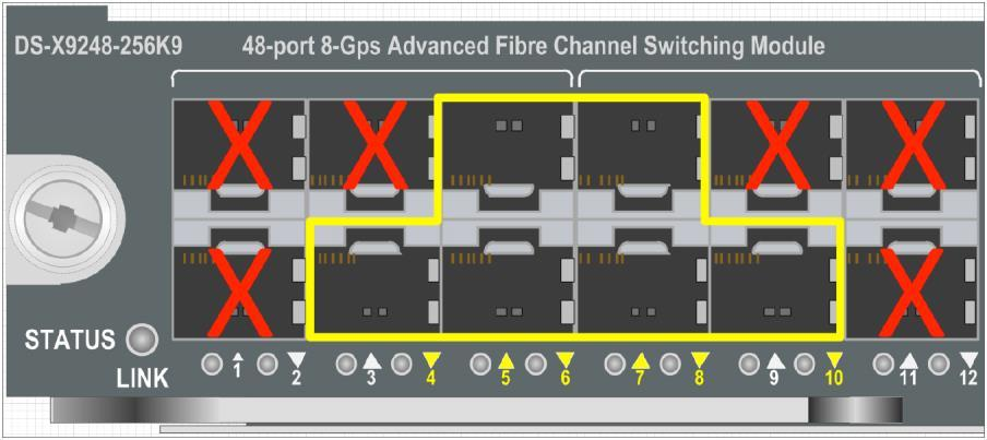 Figures 2 and 3 below show the specific ports of the individual port groups that can be configured for 10-Gbps Fibre Channel speed.
