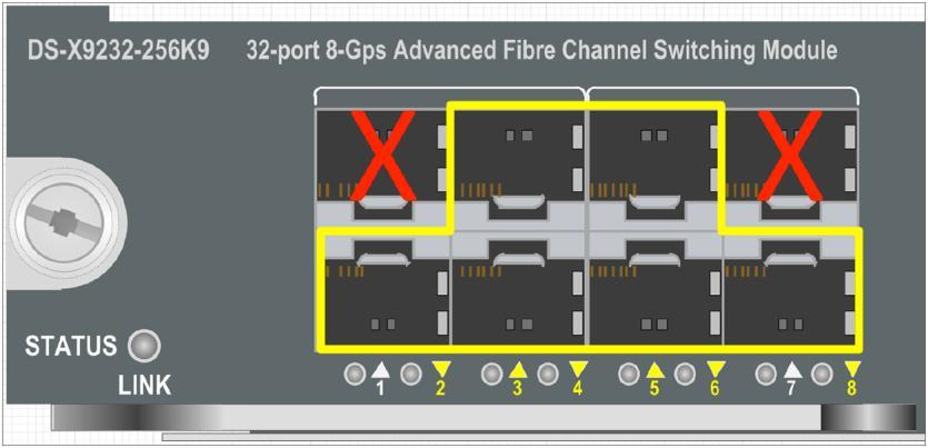 Only the first two port groups are shown, however the groupings of ports are the same for the remainder of the port groups. Figure 2. 10-Gbps Fibre Channel Port Selection in DS-X9248-256k9 Figure 3.