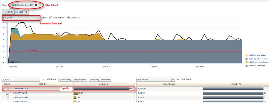 Case Study # 1: Slow response time due to high I/O Wait Class Add Filter Wait Event Sliced the data on User I/O Drilling
