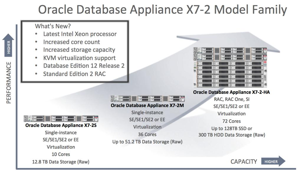 Oracle Database Appliance A History of Proven Success Organizations of all sizes and types find it difficult, time consuming, and risky to deploy and maintain robust database environments.