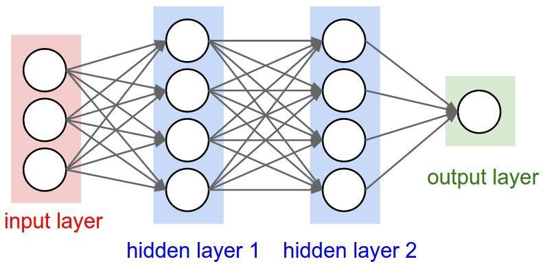 Machine Learning - Neural Networks - Value at each node is weighted sum of previous nodes Probability of