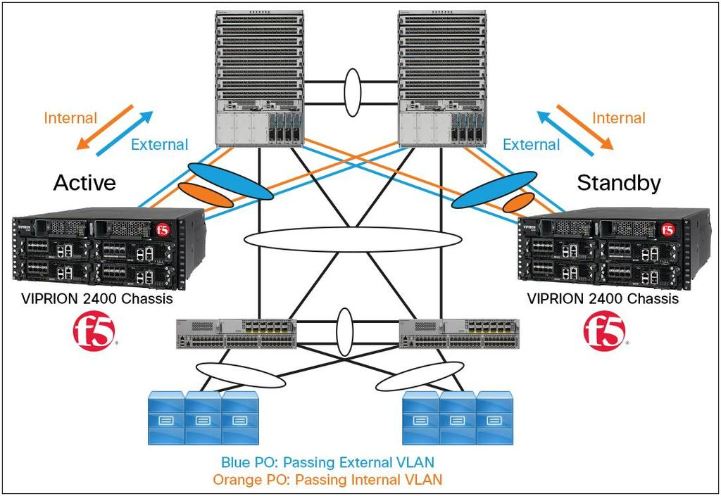 Implementing Cisco Nexus 9000 Series NX-OS Mode with F5 Networks BIG