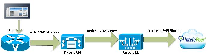 Call Flow In the sample configuration presented here, Cisco UCM is provisioned with four-digit directory numbers corresponding to the last four DID digits.