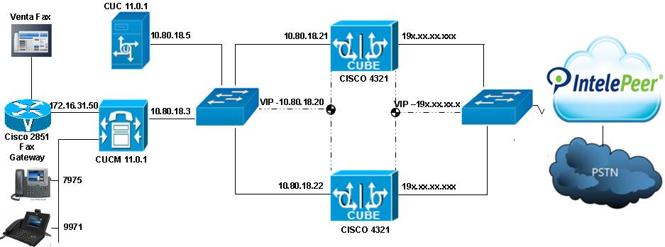 Network Topology Figure 1: Network Topology Cisco IP Phones 7975,7965 and 9971 phones are the devices primarily used throughout the testing to place or receive calls VentaFax Soft Client is used to