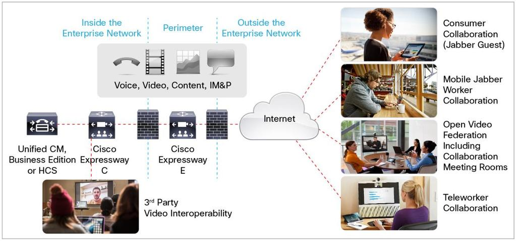Cisco cloud connectivity: Cisco Expressway also helps people meet more easily.
