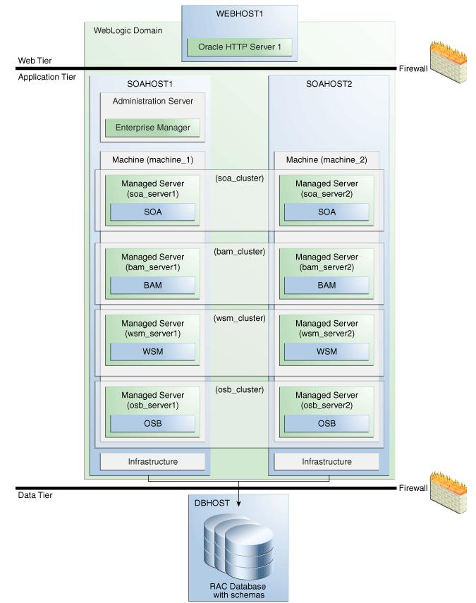 Understanding the SOA Cluster Upgrade Topology Figure 4 1 Clustered SOA Topology