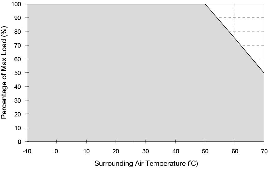 Engineering Data Output Load De-rating VS Surrounding Air Temperature Note Fig. 1 De-rating for Vertical and Horizontal Mounting Orientation > 50 C de-rate power by 2.5% / C 1.