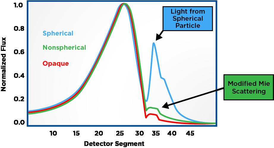 Figure 3 Figure3 above shows the response of light to a 6 micron particle having Refractive Index =1.54.