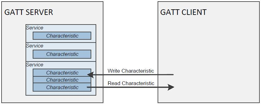 GATT: client-initiated data access Client-initiated access Services, characteristics and
