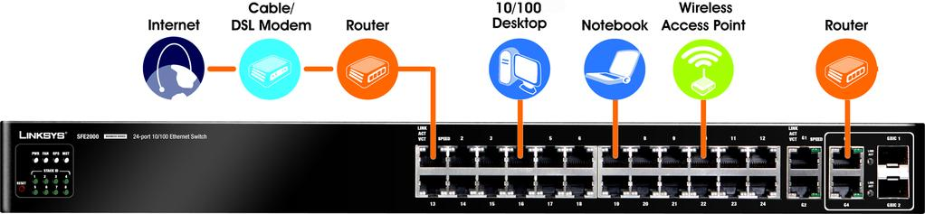 Connecting the Switch 3 Overview This chapter will explain how to connect network devices to the Ethernet switch.