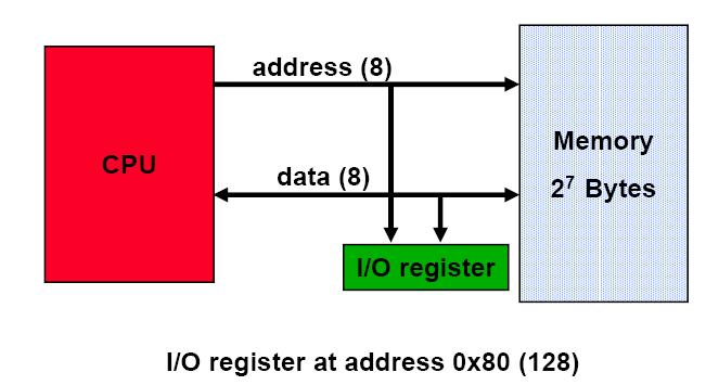 Memory Mapped I/O Data transfer instructions can be used to move data to and from I/O device registers A load operation