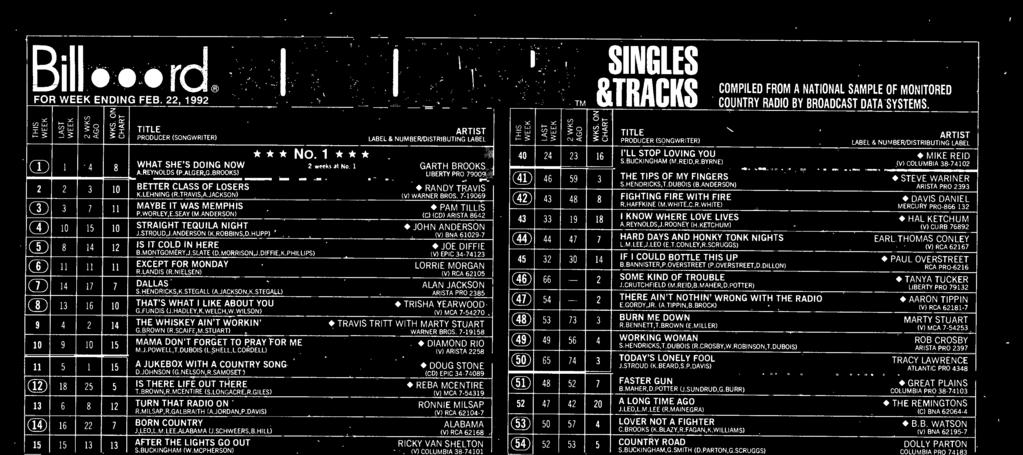NIELSEN) (V) RCA 62105 DALLAS ALAN JACKSON S.HENDRICKS,K.STEGALL (A.JACKSON,K.STEGALU ARISTA PRO 285 THAT'S WHAT I LIKE ABOUT YOU TRISHA YEARWOOD G.FUNDIS (J.HADLEY,K.WELCH,W.WILSON) (V) MCA 7-54270.