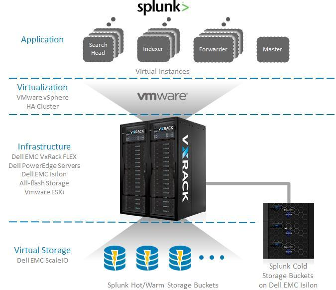 Lab Review: Running Splunk on VxRack FLEX 2 Splunk Enterprise Splunk is a leading data analytics platform capable of providing operational intelligence on machine data from applications, network