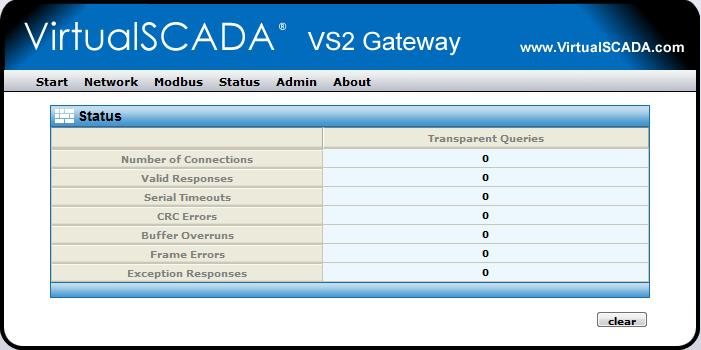 3.1.6 Status This screen shows some Status information: Number of Connections: Valid Responses: Serial Timeouts: CRC Errors: Buffer Overruns: Frame Errors: Exception Responses: Indicates the number