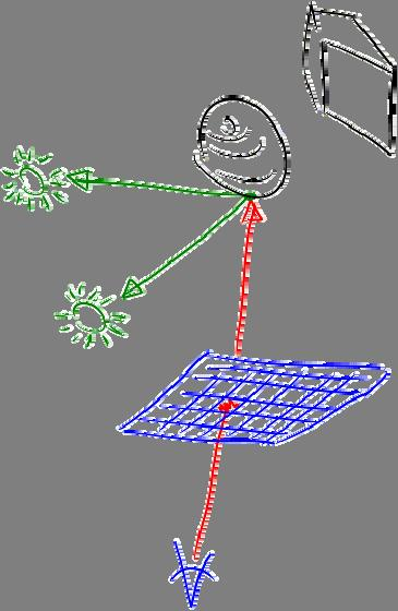 Ray tracing idea light 1 light 2 secondary rays viewpoint object 1 primary ray