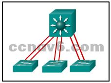 EtherChannel can consist of up to eight compatibly configured Ethernet ports. 21. Refer to the exhibit.