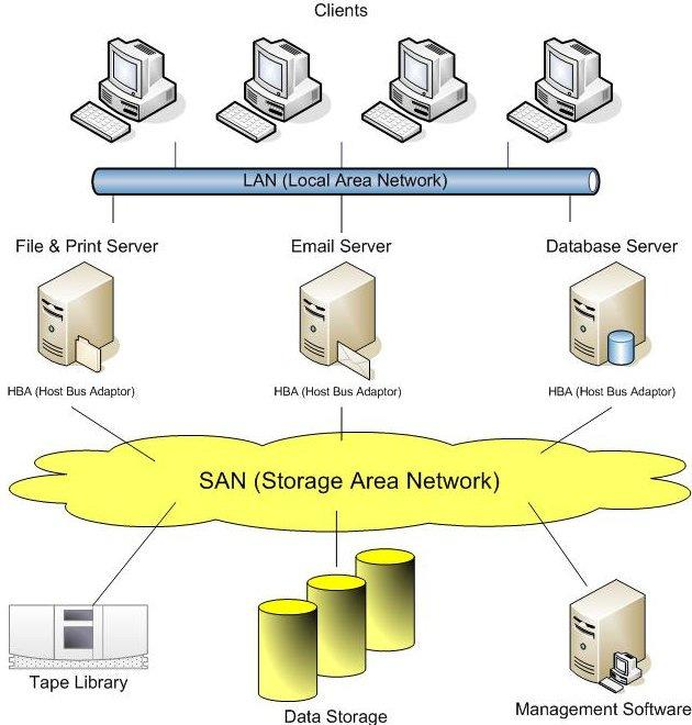 Networking Terminology (continued) Storage area network (SAN) refers