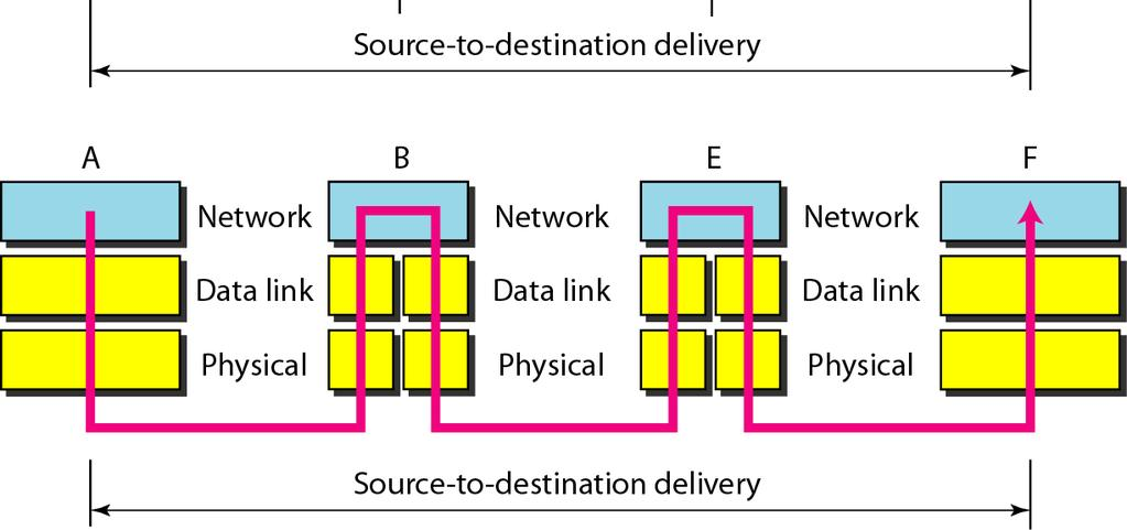 Source-to-destination delivery The network layer is responsible for the
