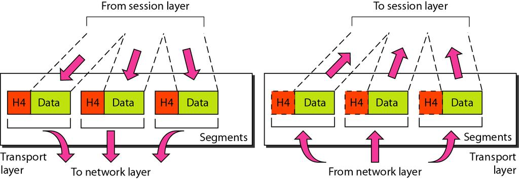 Layer Functions (continued) Transport (Layer 4) responsibilities End-to-end, error-free transmission and delivery between the ultimate sender and ultimate receiver Flow control Data segmentation into