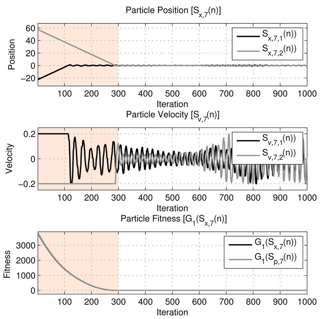 Benchmark Functions Sphere Trajectories Particles oscillate towards the