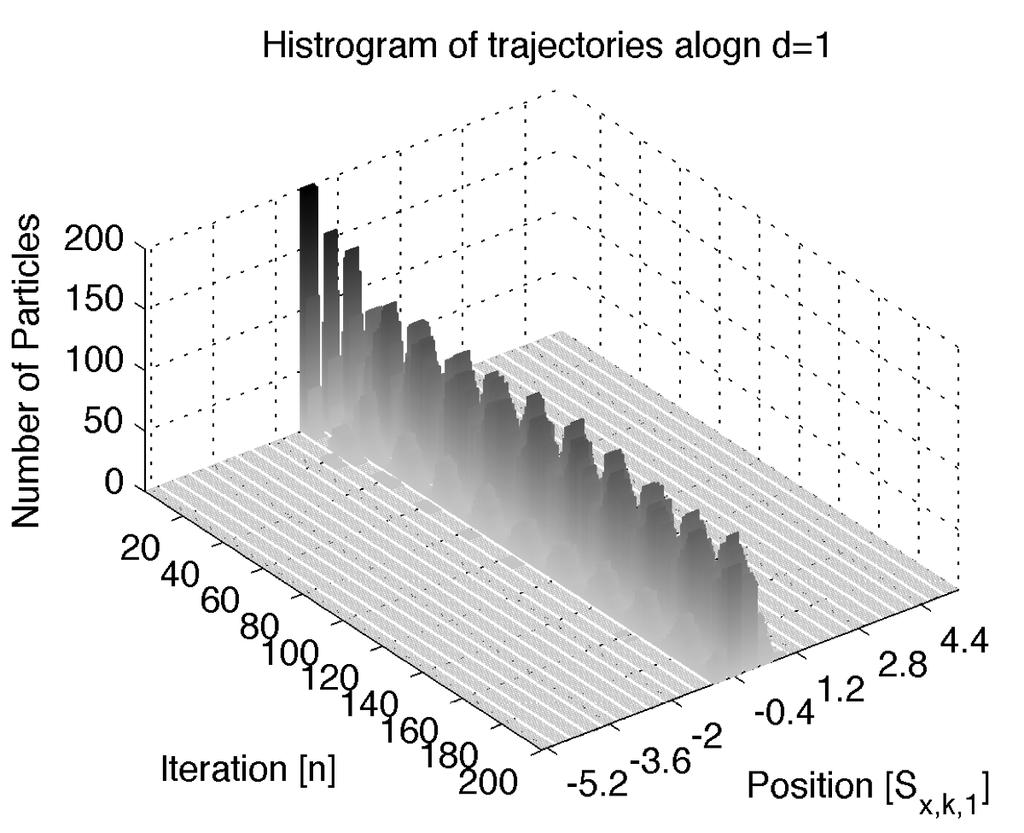 Benchmark Functions Rastrigin Trajectories Select particle to study Fix particle initial conditions and run algorithm 200 times Nominal particle selected to minimize mean square error Position