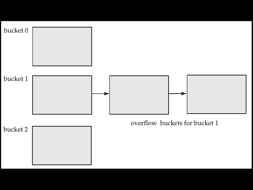 Handling of Bucket Overflows (Cont.) Overflow chaining the overflow buckets of a given bucket are chained together in a linked list.