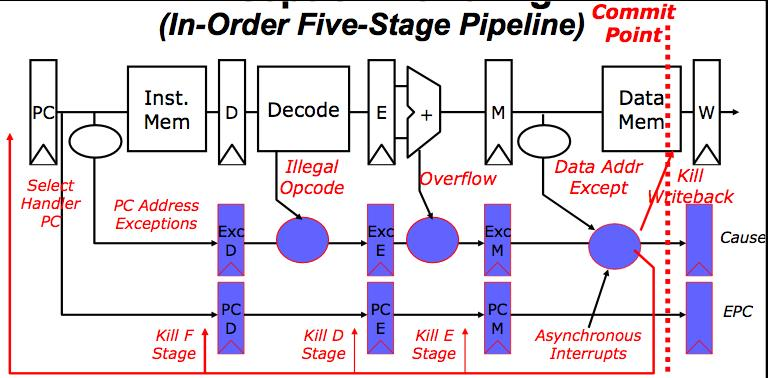 Precise Exceptions in Static Pipelines Key observation: