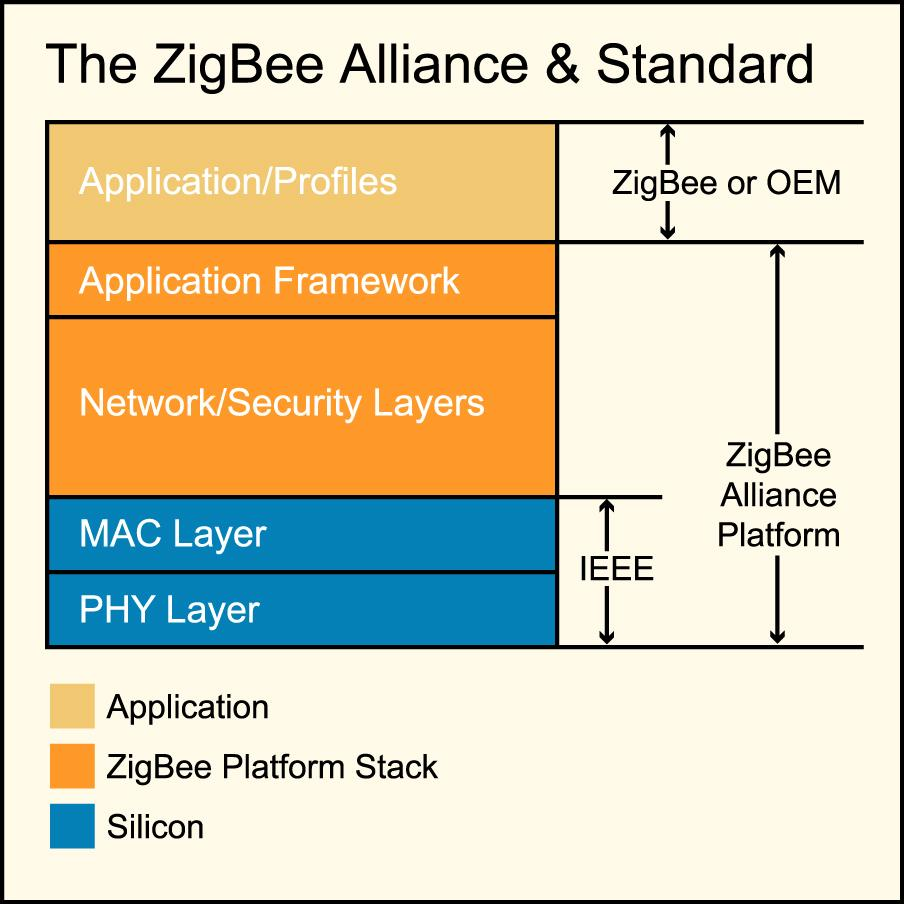ZigBee Wireless Transceiver Engineering Options 4 stack that creates the mesh networking capability.