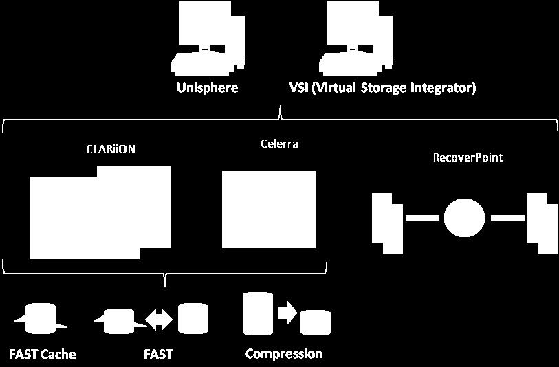 EMC Unified Storage Lab Validation: EMC Unified Storage 4 EMC Unified Storage is built upon EMC s CLARiiON and Celerra storage platforms, designed to address the most crucial cost and management